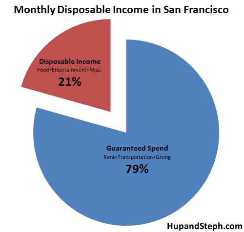 sanfranciscodisposableincome1