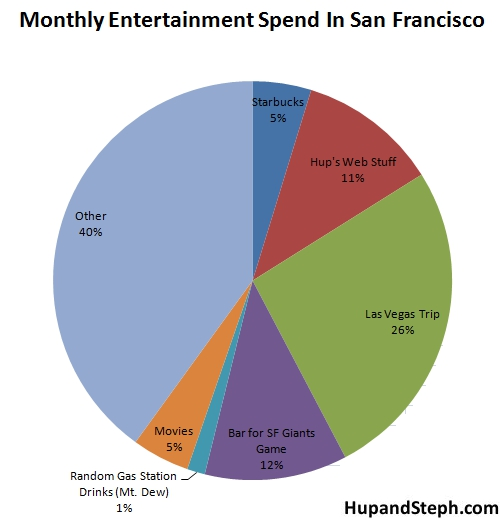 sanfranciscoentertainment